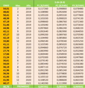 Precios Tarifa 3.0A Indexada a OMIE