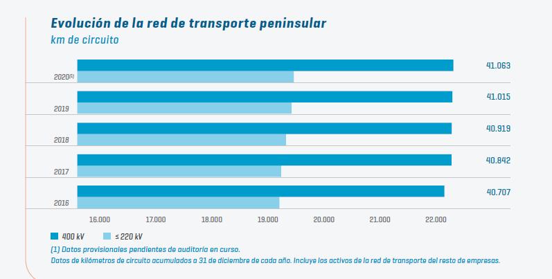 Informe REE Evolución de la Red de Transporte Peninsular