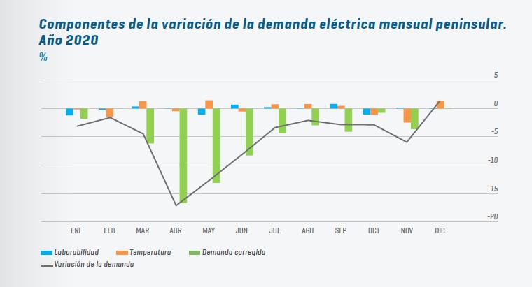 Mercado Eléctrico Variación Demanda Peninsular