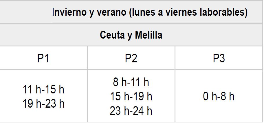 Horario Energía Tarifa 2.TD Ceuta y Melilla