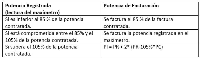 Facturación Excesos de potencia en Tarifa 3.0A