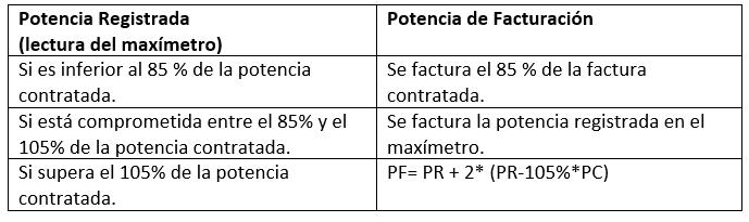 Penalización excesos de potencia en la Tarifa 3.1A