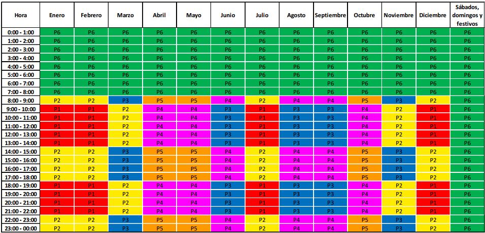 Resumen anual Horario Tarifa 3.0TD