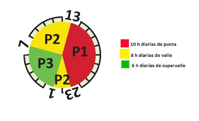 Horario Tarifa 2.1DHS