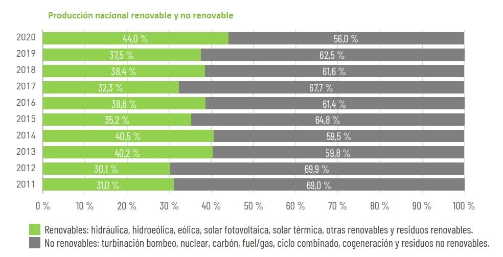 producción nacional renovable y no renovable 2020
