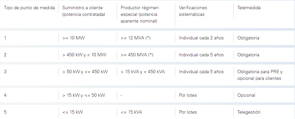 Tipos de contadores de Electricidad